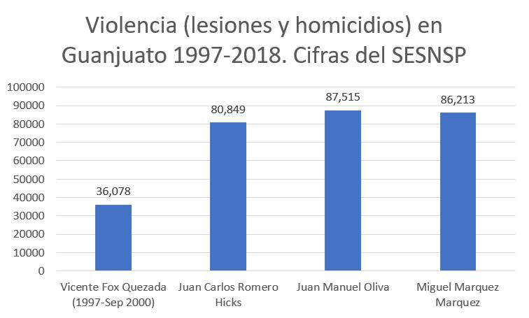 Violencia resultado de gobernadores panistas