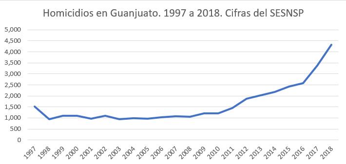 Homicidios en Guanajuato de 1997 a 2018