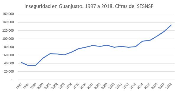 Inseguridad en Guanajuato 1997 a 2018