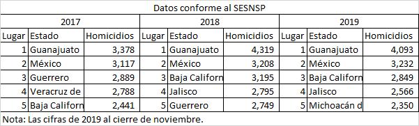 Guanajuato 1er lugar nacional en homicidios