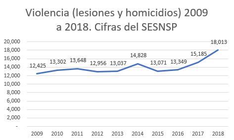 Violencia 2009-2018