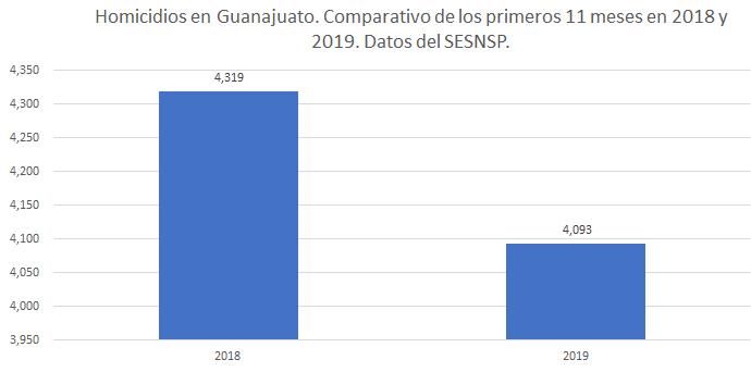 Inseguridad. Comparativo de los primeros 11 meses de 2018 y 2019