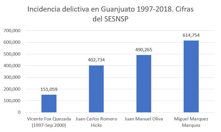 Inseguridad gobiernos de Guanajuato