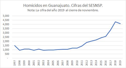 Homicidios en Guanajuato 1997 a noviembre de 2019