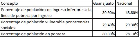 Guanajuato más pobre que México
