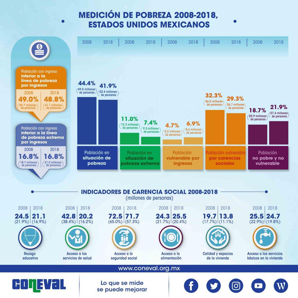 Pobreza en México medición 2018