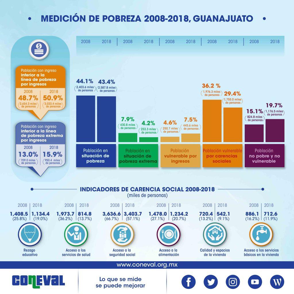 Pobreza en Guanajuato medición 2018
