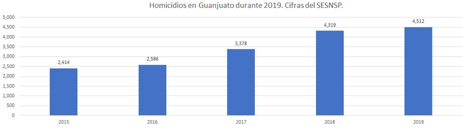 Homicidios en Guanajuato en 2019
