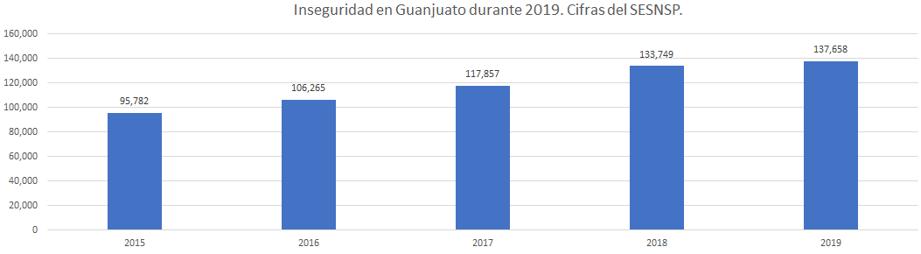 Inseguridad en Guanajuato al cierre de 2019