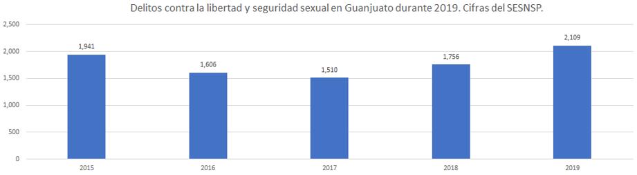 Delitos contra la libertad y seguridad sexual en Guanajuato en 2019